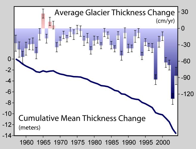 Glacier_Mass_Balance
