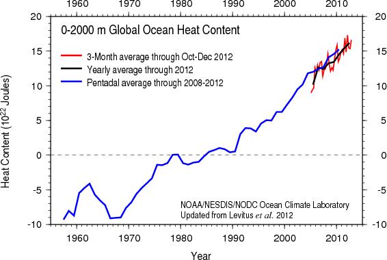 heat_content2000m