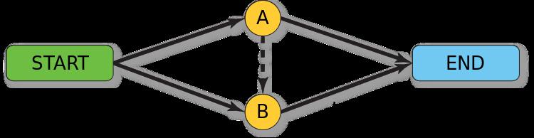 750px-Braess_paradox_road_example.svg